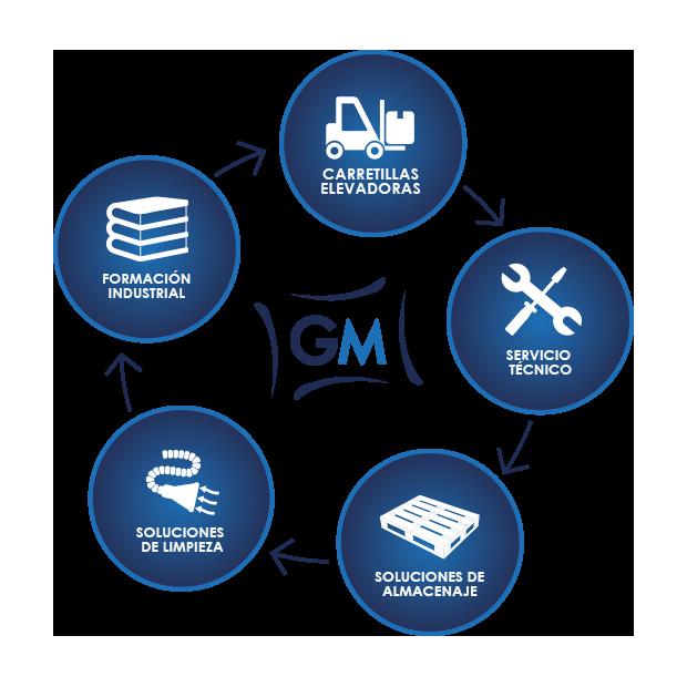 Grupo Monzón | Soluciones industriales